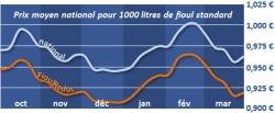 Evolution du prix du fioul sur les 6 derniers mois
