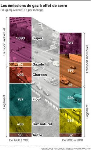 Contribution_des_chaudieres_fioul_au_emission_de_CO2