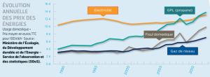 Comparatif des prix des énergies en France.